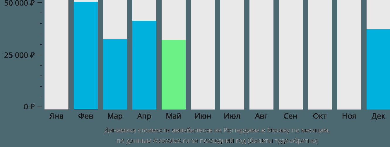 Динамика стоимости авиабилетов из Роттердама в Москву по месяцам
