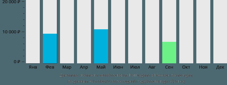 Динамика стоимости авиабилетов из Роттердама в Мюнхен по месяцам