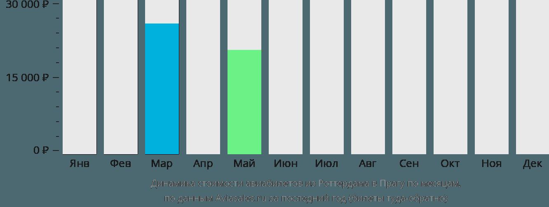 Динамика стоимости авиабилетов из Роттердама в Прагу по месяцам