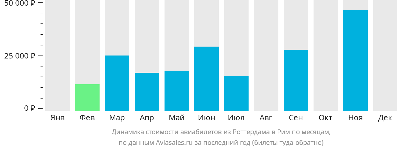Динамика стоимости авиабилетов из Роттердама в Рим по месяцам