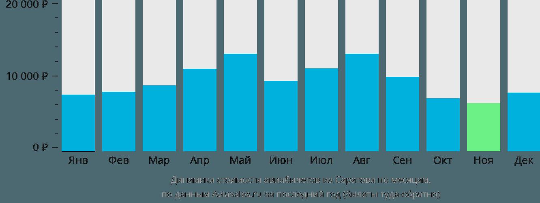 Динамика стоимости авиабилетов из Саратова по месяцам