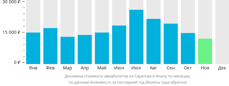 Динамика стоимости авиабилетов из Саратова в Анапу по месяцам