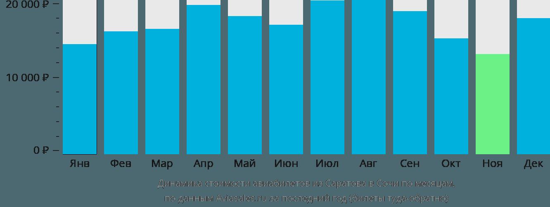 Динамика стоимости авиабилетов из Саратова в Сочи по месяцам
