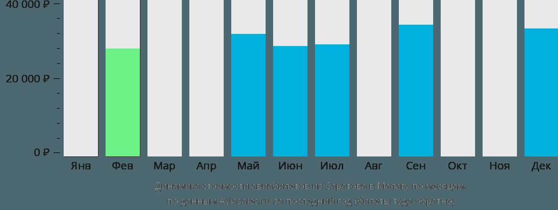 Динамика стоимости авиабилетов из Саратова в Малагу по месяцам