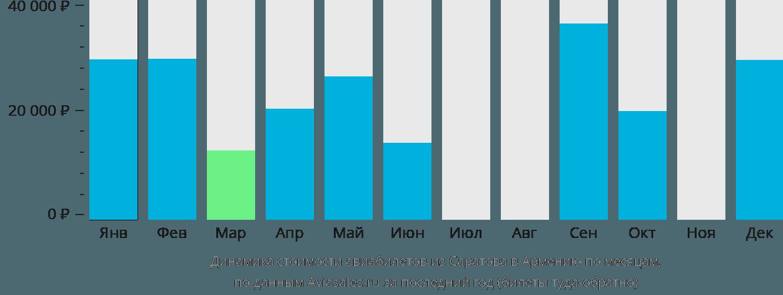 Динамика стоимости авиабилетов из Саратова в Армению по месяцам