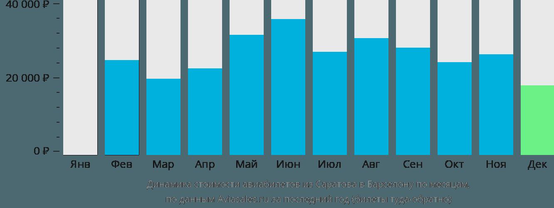 Динамика стоимости авиабилетов из Саратова в Барселону по месяцам