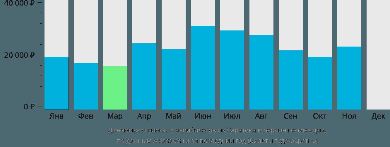 Динамика стоимости авиабилетов из Саратова в Берлин по месяцам