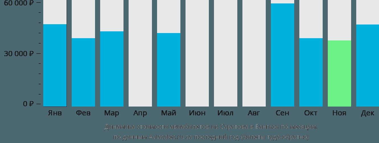 Динамика стоимости авиабилетов из Саратова в Бангкок по месяцам