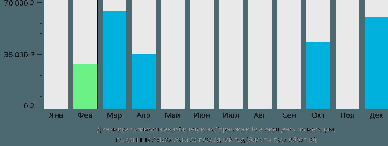 Динамика стоимости авиабилетов из Саратова в Благовещенск по месяцам