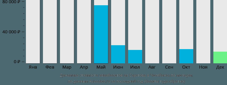 Динамика стоимости авиабилетов из Саратова в Челябинск по месяцам