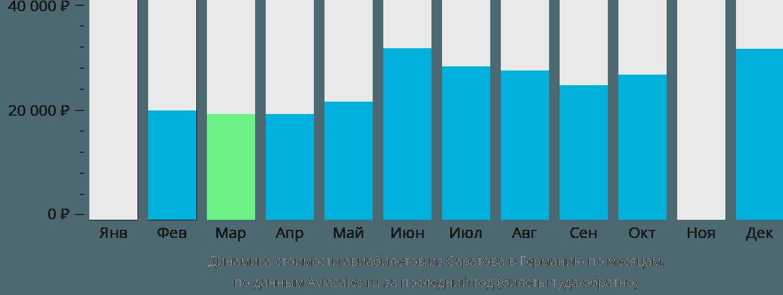 Динамика стоимости авиабилетов из Саратова в Германию по месяцам