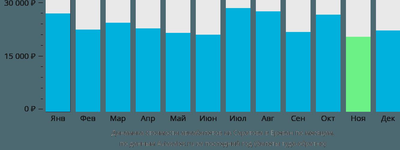 Динамика стоимости авиабилетов из Саратова в Ереван по месяцам