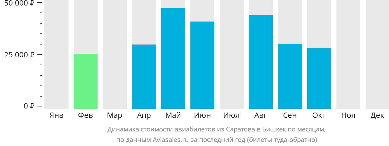 Динамика стоимости авиабилетов из Саратова в Бишкек по месяцам