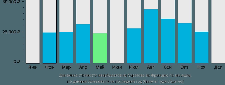 Динамика стоимости авиабилетов из Саратова во Францию по месяцам