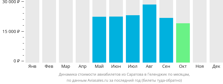 Динамика стоимости авиабилетов из Саратова в Геленджик по месяцам