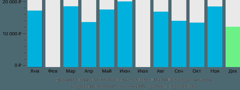 Динамика стоимости авиабилетов из Саратова в Нижний Новгород по месяцам