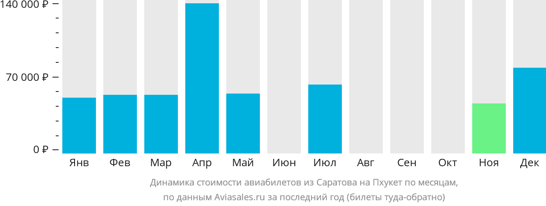 Динамика стоимости авиабилетов из Саратова на Пхукет по месяцам