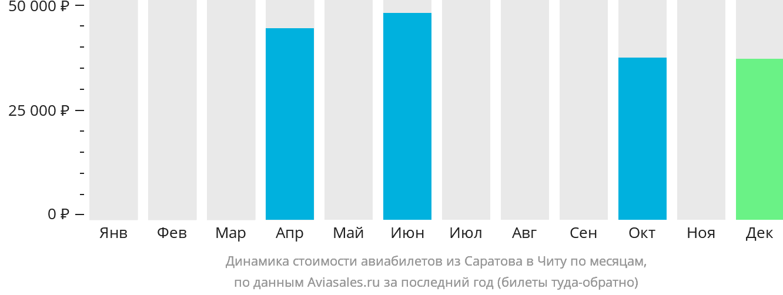 Динамика стоимости авиабилетов из Саратова в Читу по месяцам