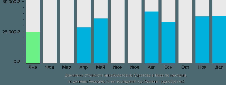 Динамика стоимости авиабилетов из Саратова в Киев по месяцам