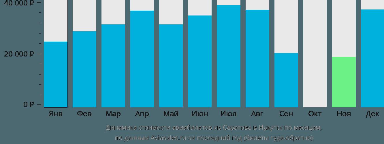 Динамика стоимости авиабилетов из Саратова в Иркутск по месяцам