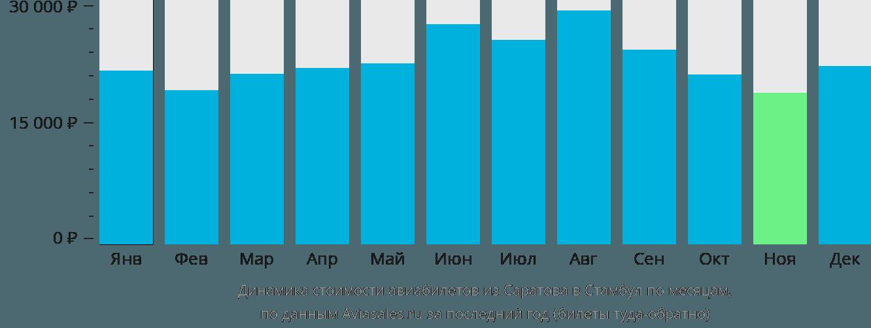 Динамика стоимости авиабилетов из Саратова в Стамбул по месяцам