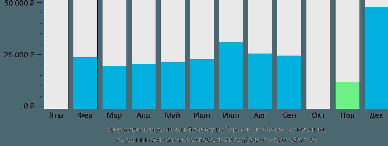 Динамика стоимости авиабилетов из Саратова в Италию по месяцам