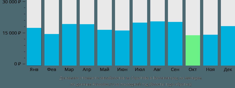 Динамика стоимости авиабилетов из Саратова в Калининград по месяцам