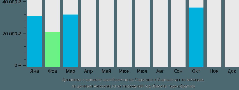 Динамика стоимости авиабилетов из Саратова в Кыргызстан по месяцам
