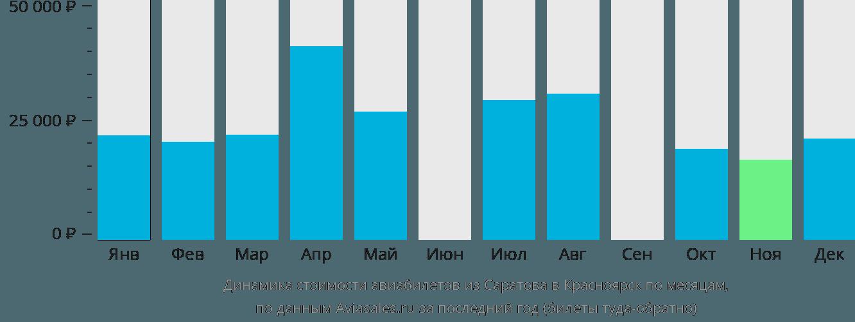 Динамика стоимости авиабилетов из Саратова в Красноярск по месяцам