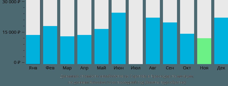 Динамика стоимости авиабилетов из Саратова в Краснодар по месяцам