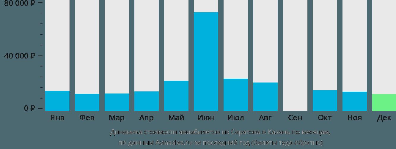 Динамика стоимости авиабилетов из Саратова в Казань по месяцам