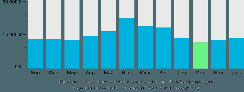 Динамика стоимости авиабилетов из Саратова в Санкт-Петербург по месяцам