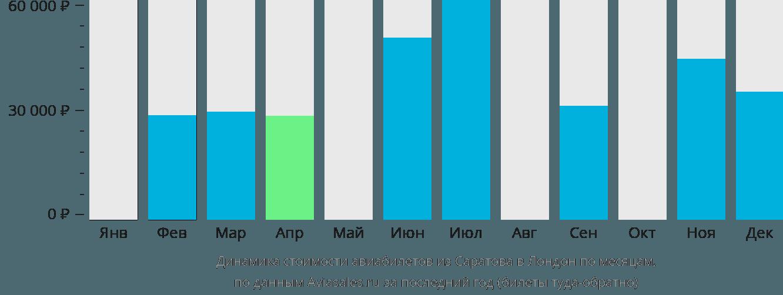 Динамика стоимости авиабилетов из Саратова в Лондон по месяцам