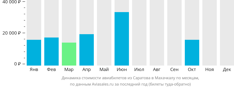 Динамика стоимости авиабилетов из Саратова в Махачкалу по месяцам