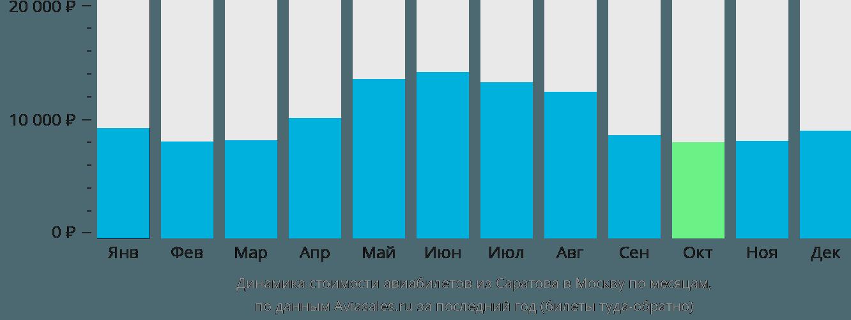 Динамика стоимости авиабилетов из Саратова в Москву по месяцам