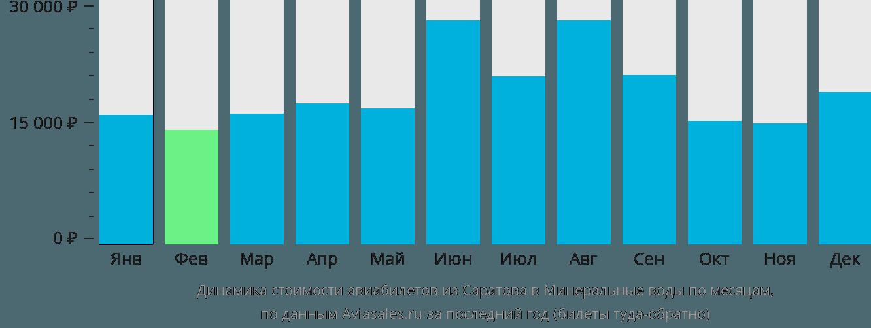 Динамика стоимости авиабилетов из Саратова в Минеральные воды по месяцам