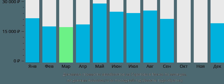 Динамика стоимости авиабилетов из Саратова в Минск по месяцам