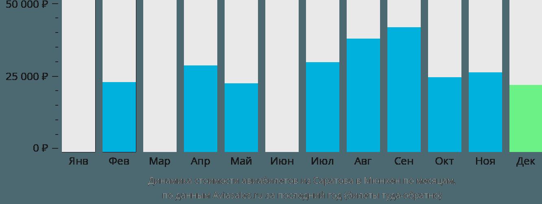 Динамика стоимости авиабилетов из Саратова в Мюнхен по месяцам