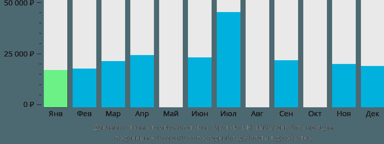 Динамика стоимости авиабилетов из Саратова в Новый Уренгой по месяцам
