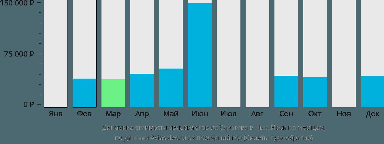 Динамика стоимости авиабилетов из Саратова в Нью-Йорк по месяцам