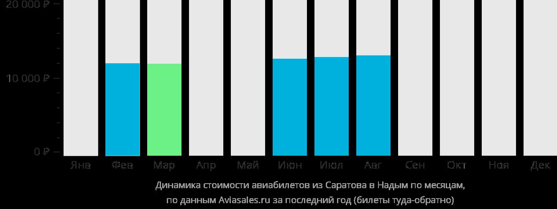 Динамика стоимости авиабилетов из Саратова в Надым по месяцам