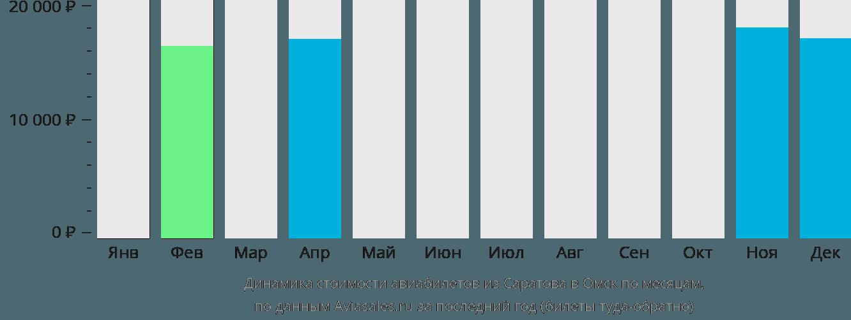 Динамика стоимости авиабилетов из Саратова в Омск по месяцам