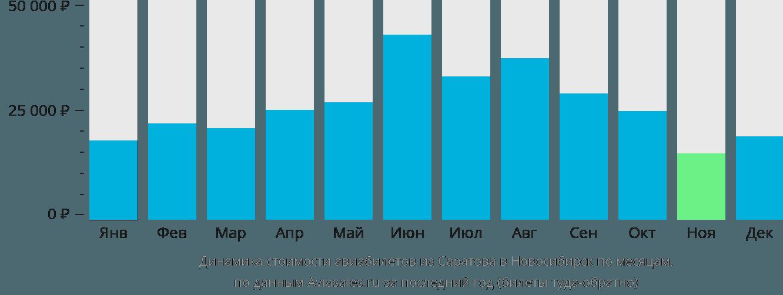 Динамика стоимости авиабилетов из Саратова в Новосибирск по месяцам