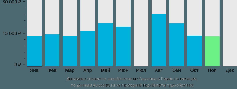 Динамика стоимости авиабилетов из Саратова в Пермь по месяцам