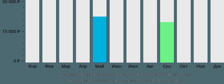 Динамика стоимости авиабилетов из Саратова в Оренбург по месяцам