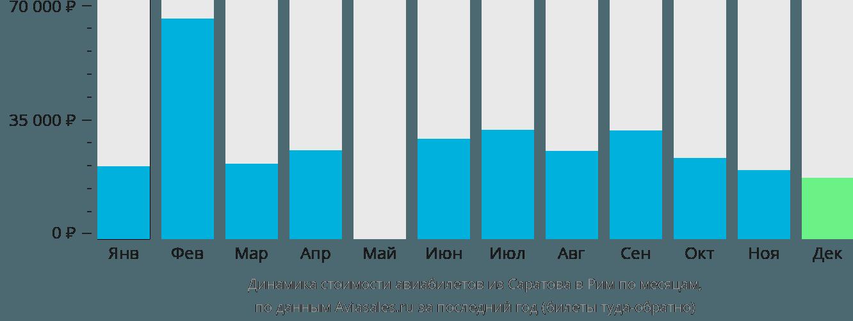 Динамика стоимости авиабилетов из Саратова в Рим по месяцам