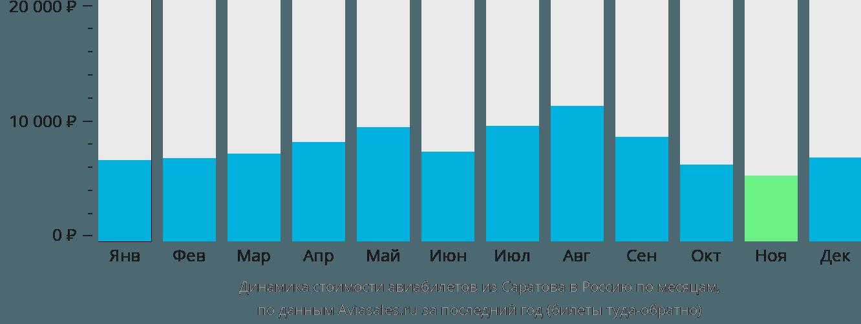 Динамика стоимости авиабилетов из Саратова в Россию по месяцам
