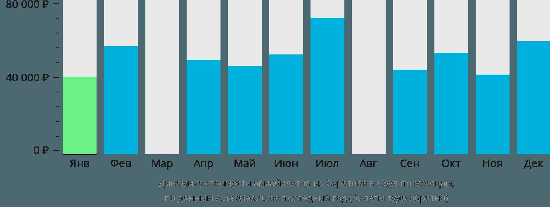 Динамика стоимости авиабилетов из Саратова в Сеул по месяцам