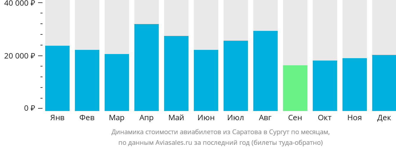 Динамика стоимости авиабилетов из Саратова в Сургут по месяцам