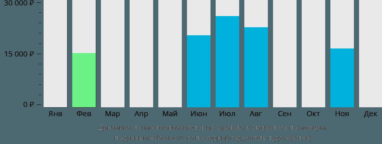 Динамика стоимости авиабилетов из Саратова в Ставрополь по месяцам